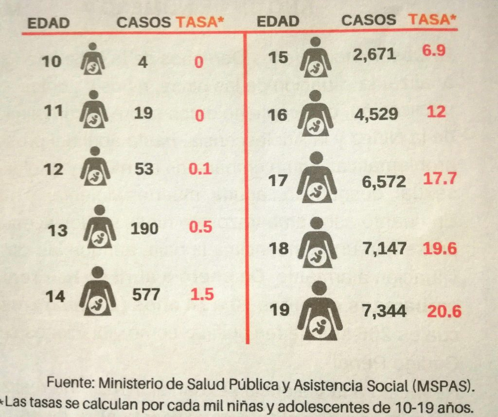 En Guatemala se registran dos embarazos diarios en niñas menores de 14 años.